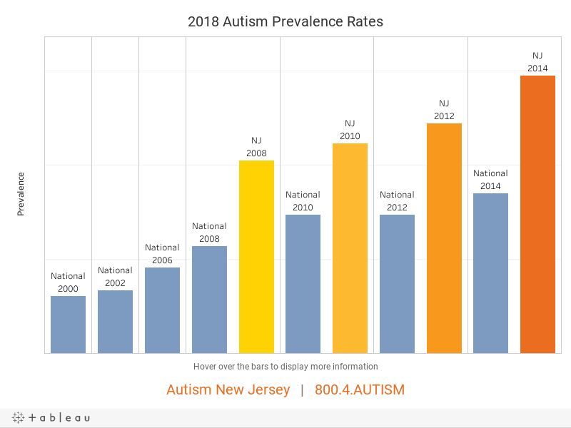 The Prevalence Of Autism Spectrum >> Autism Nj Prevalence
