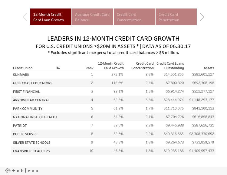 2018 Directory LT - Credit Card