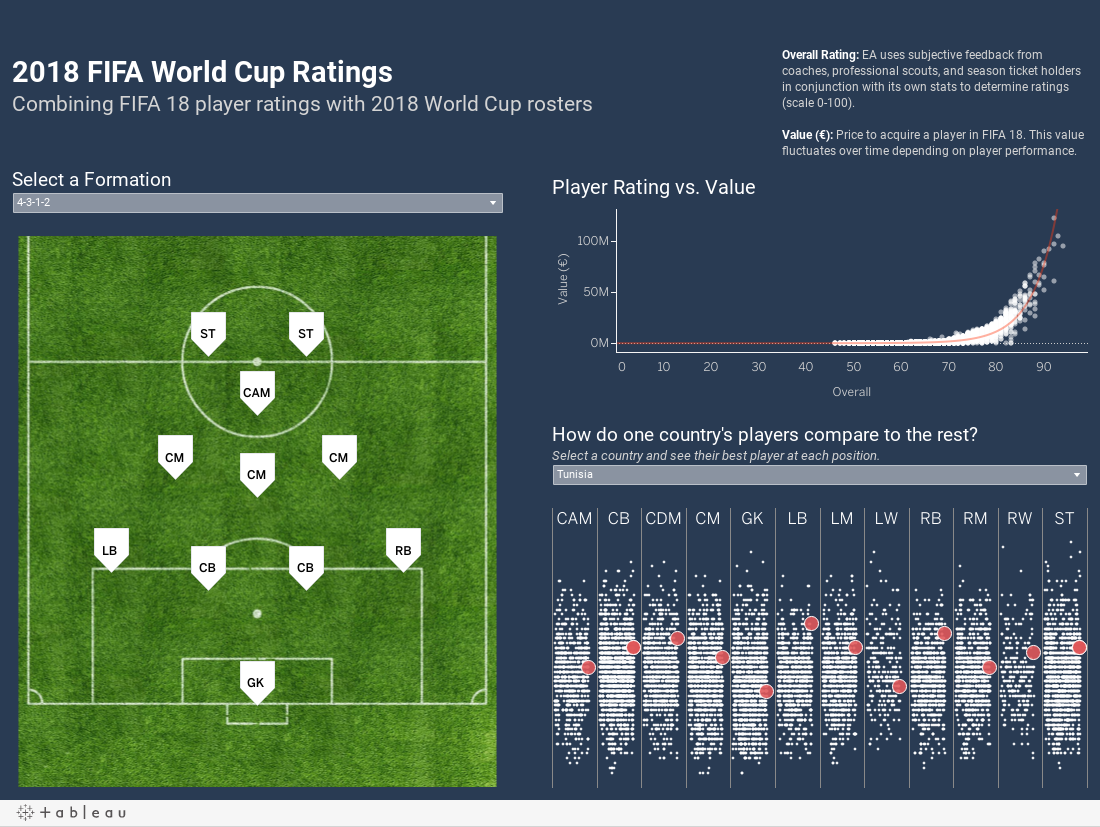 2018 FIFA World Cup Ratings