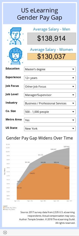US eLearningGender Pay Gap