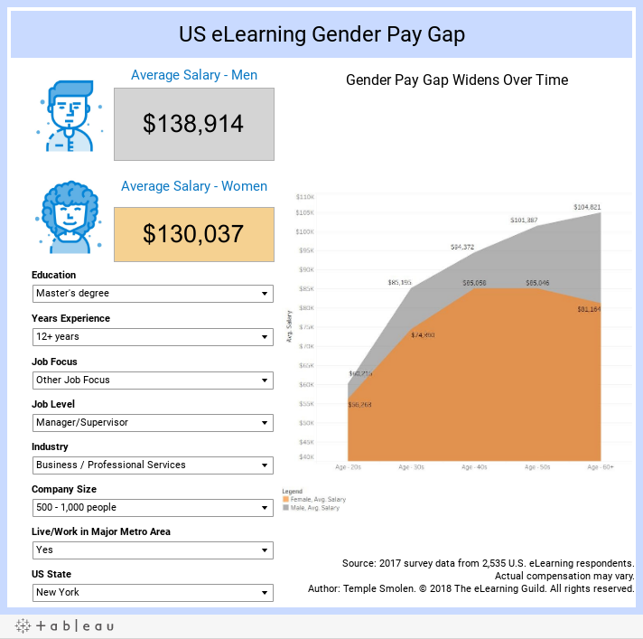 US eLearning Gender Pay Gap