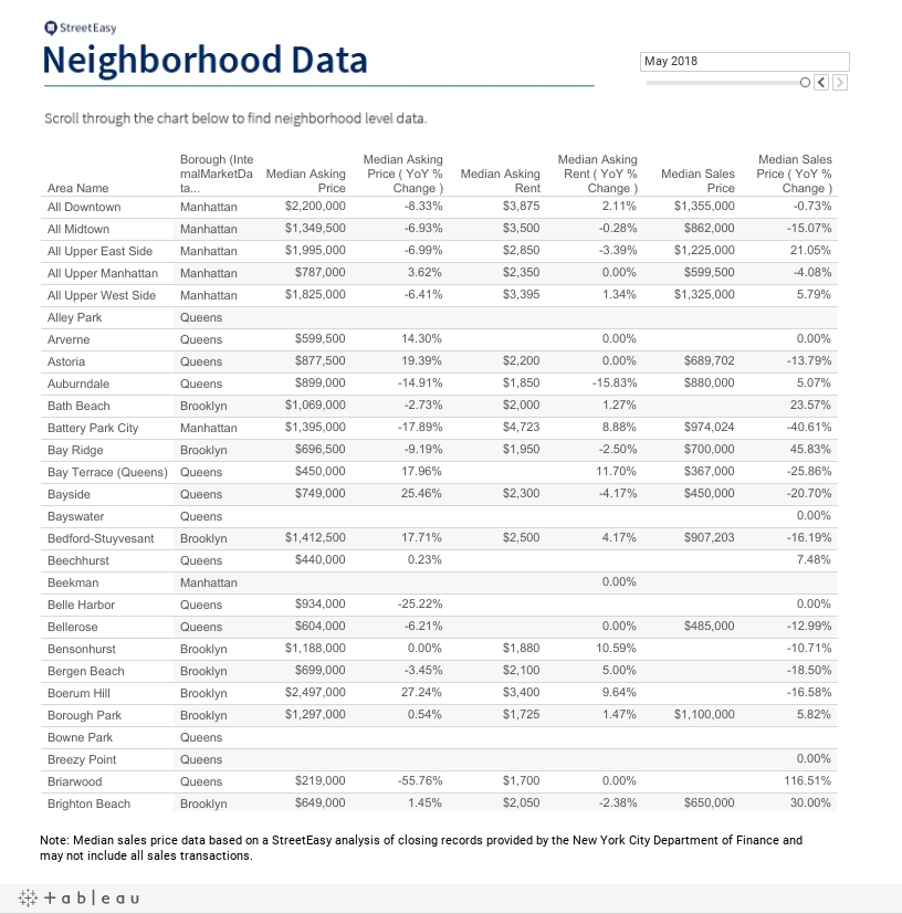 Neighborhood Data