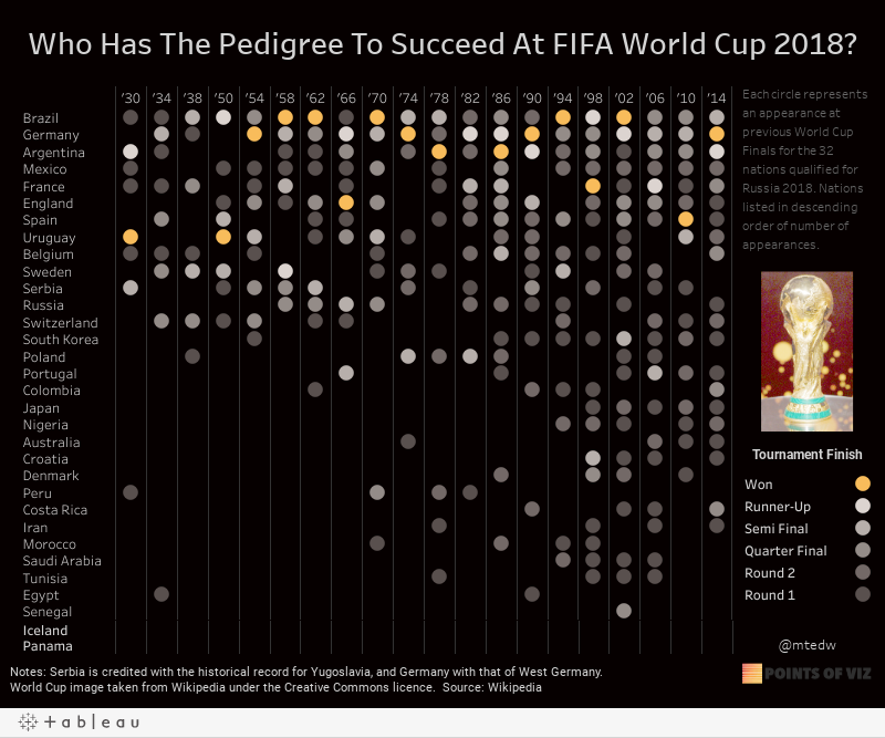 Who Has The Pedigree To Succeed At FIFA World Cup 2018?