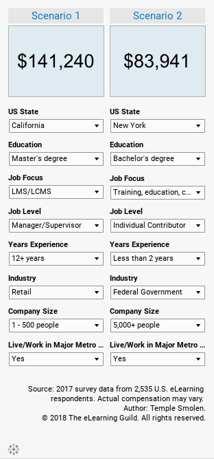 U.S. eLearning 2018 Salary CalculatorSide-by-side Comparison
