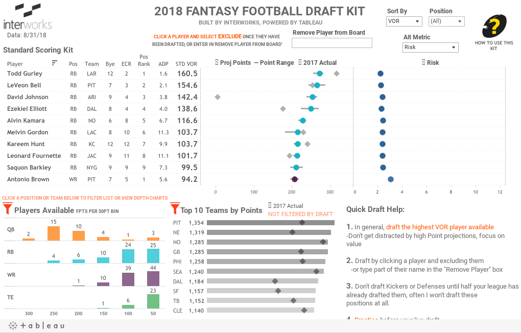 2018 FANTASY FOOTBALL DRAFT KIT BUILT BY INTERWORKS, POWERED BY TABLEAU