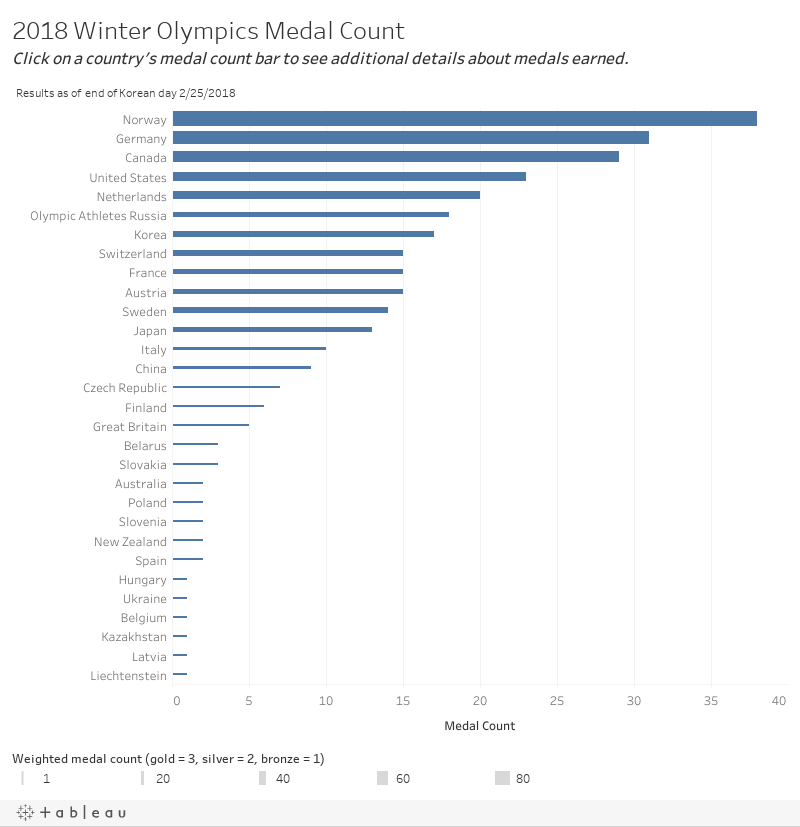 2018 Winter Olympics Medal Count  Mouse over each country's medal count bar to see additional details about medals earned.