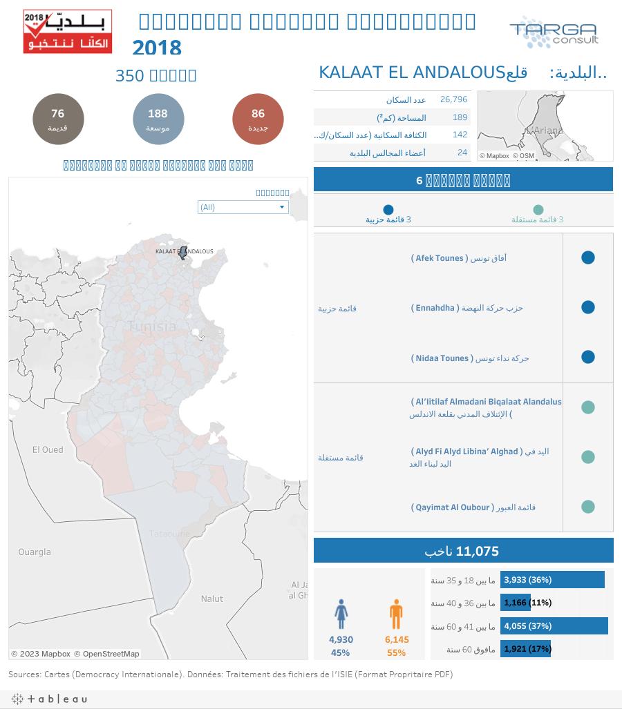 الانتخابات البلدية التونسية 2018