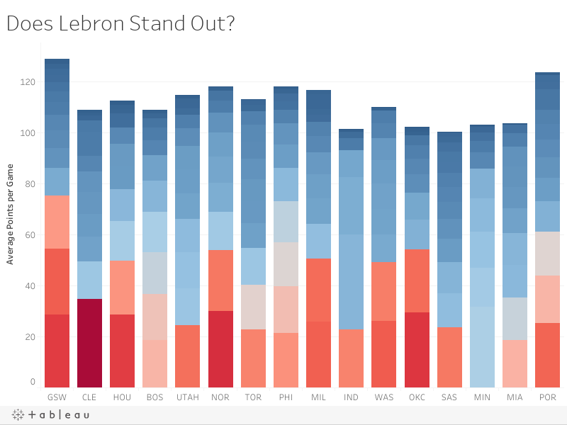 Does Lebron Stand Out?