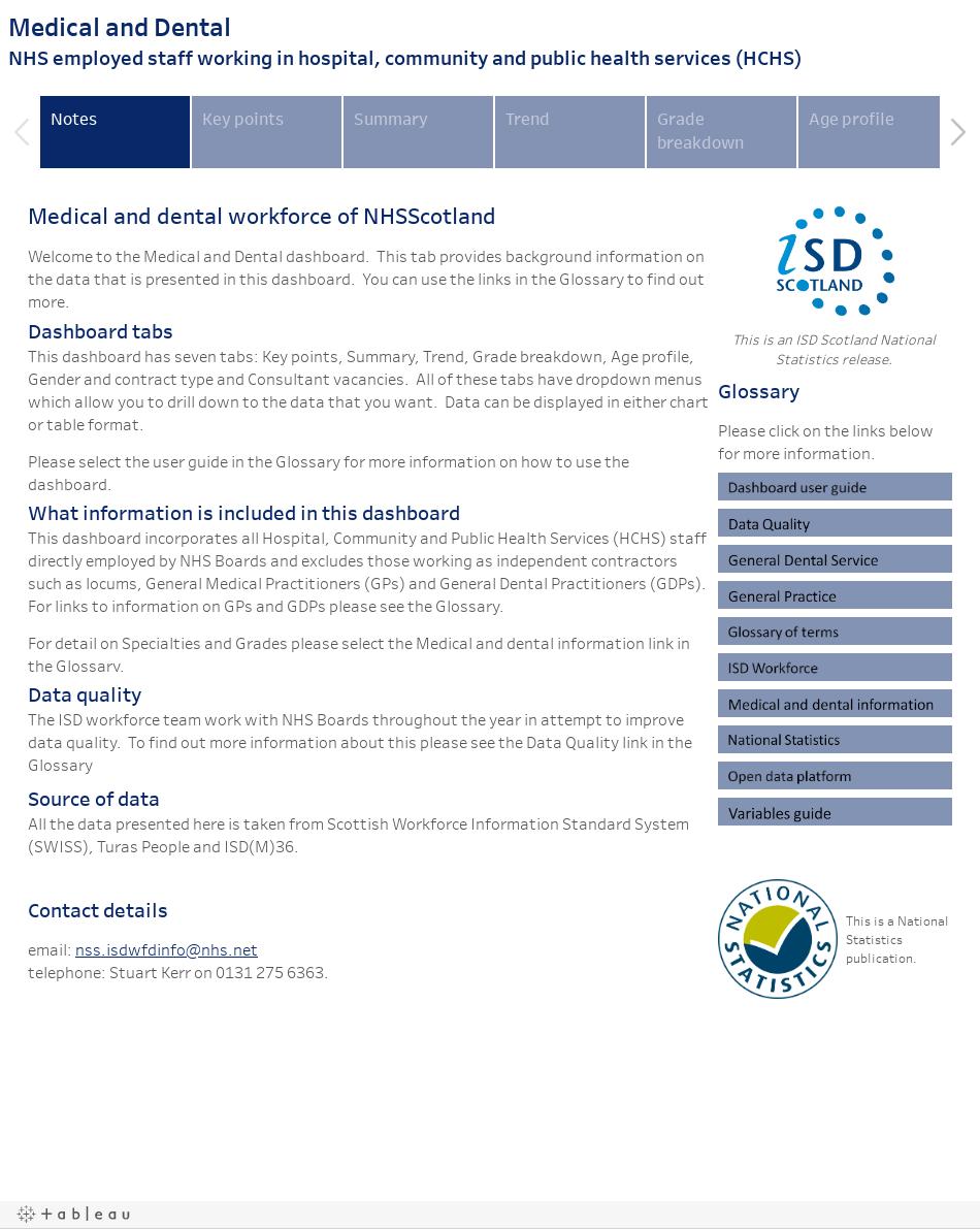 Workforce | Publications | Workforce Dashboards | Health