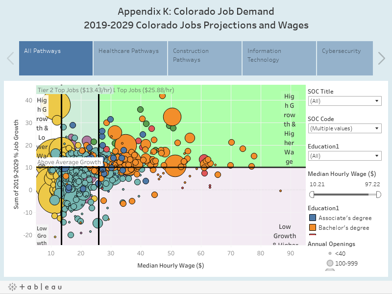Appendix K: Colorado Job Demand2019-2029 Colorado Jobs Projections and Wages