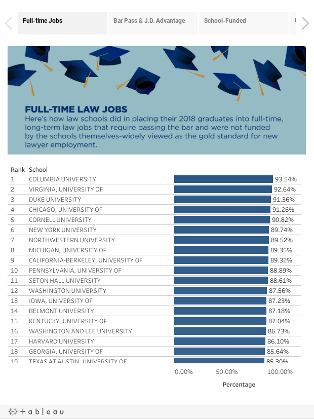 Law Grads Hiring Report: Job Stats for the Class of 2018