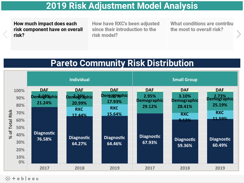 2019 Risk Adjustment Model Analysis