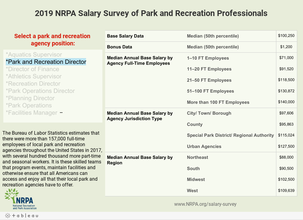 Park and Recreation Salary Results | Research | National