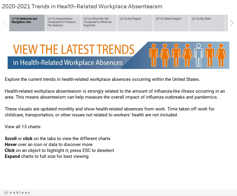 2020-2021 Trends in Health-Related Workplace Absenteeism