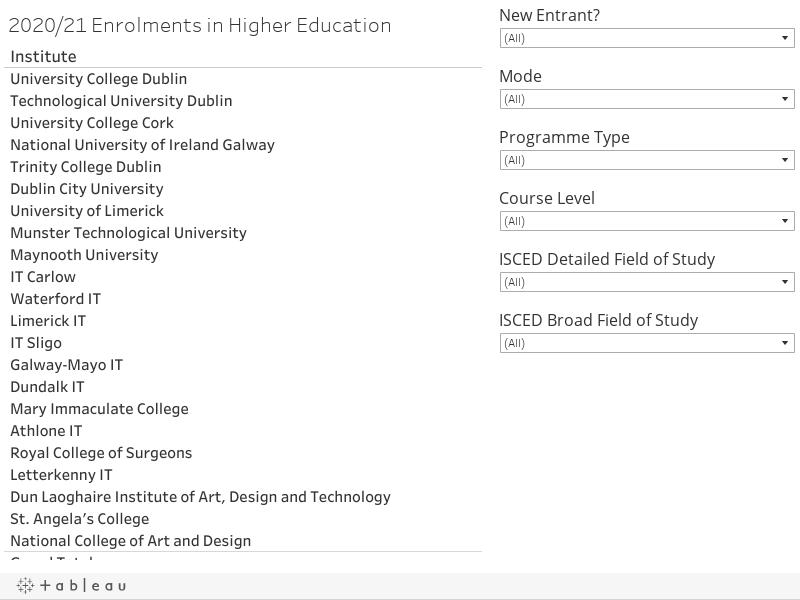2020/21 Enrolments in Higher Education