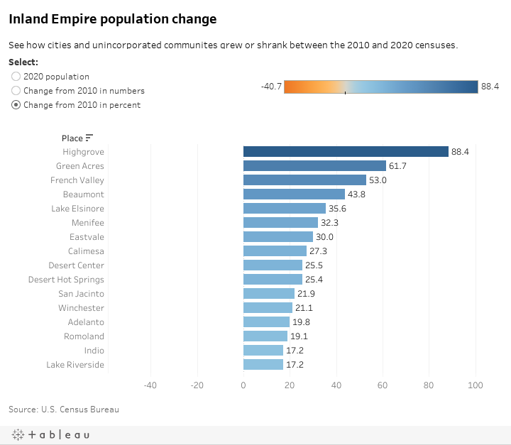 Inland Empire population change See how cities and unincorporated communites grew or shrank between the 2010 and 2020 censuses.