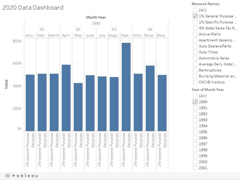 2020 Data Dashboard
