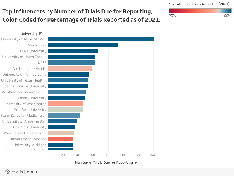 Top Influencers by Number of Trials Due for Reporting, Color-Coded for Percentage of Trials Reported as of 2021.