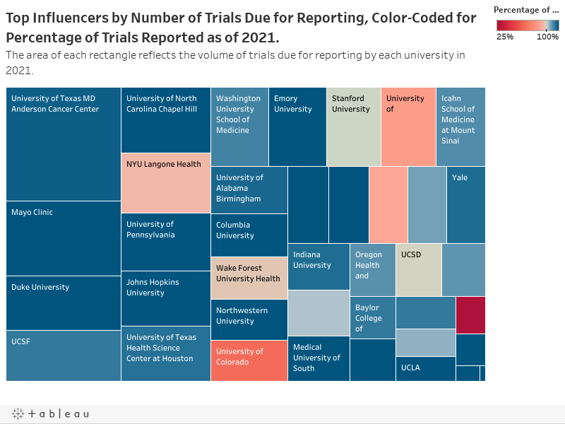 Top Influencers by Number of Trials Due for Reporting, Color-Coded for Percentage of Trials Reported as of 2021.The area of each rectangle reflects the volume of trials due for reporting by each university in 2021.