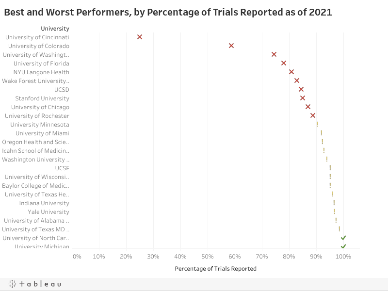 Best and Worst Performers, by Percentage of Trials Reported as of 2021
