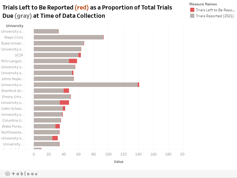 Trials Left to Be Reported (red) as a Proportion of Total Trials Due (gray) at Time of Data Collection