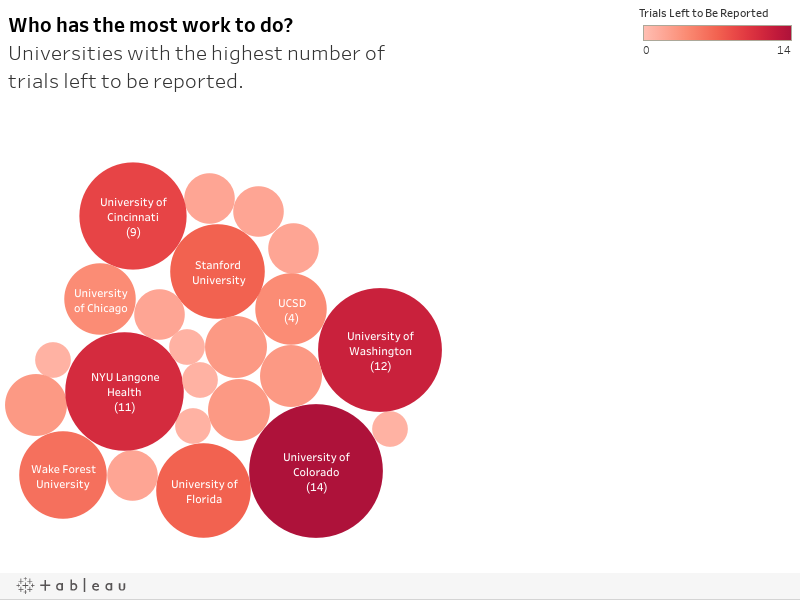 Who has the most work to do?Universities with the highest number of trials left to be reported.