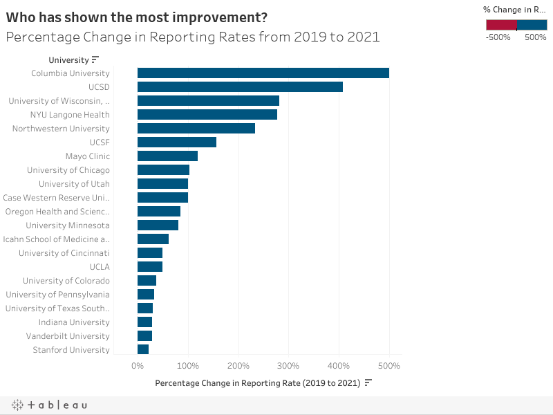 Who has shown the most improvement? Percentage Change in Reporting Rates from 2019 to 2021