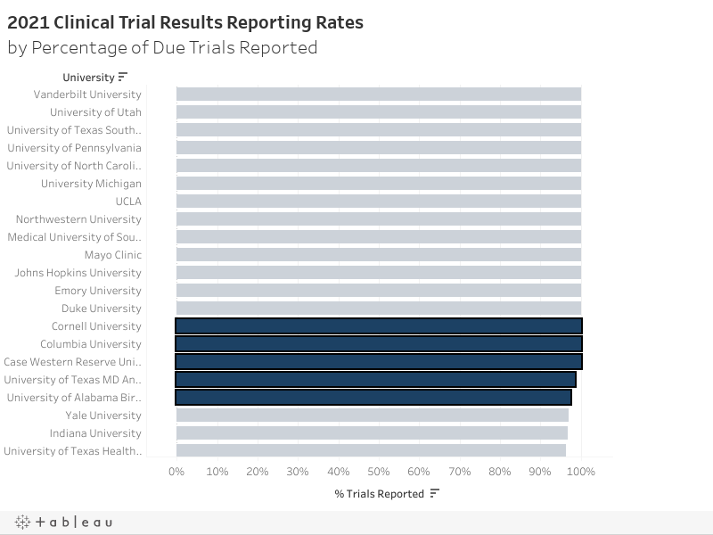 2021 Clinical Trial Results Reporting Ratesby Percentage of Due Trials Reported