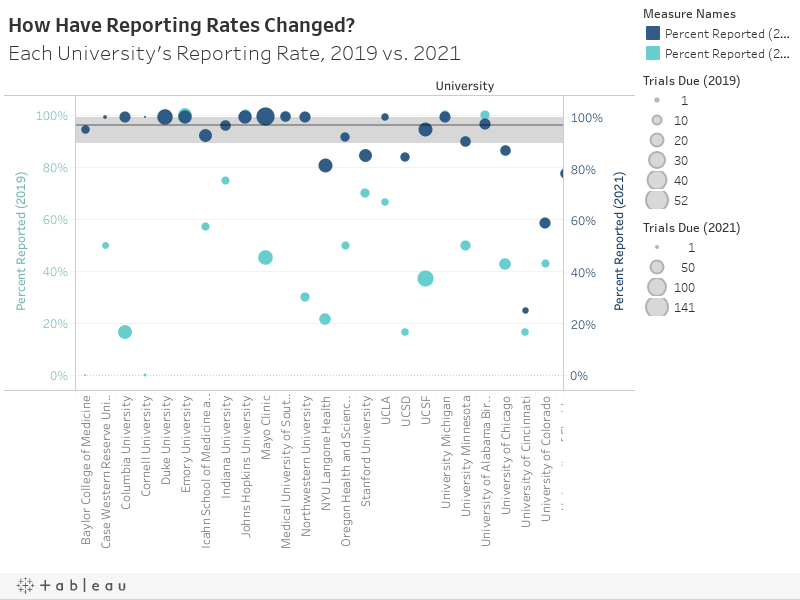 How Have Reporting Rates Changed? Each University's Reporting Rate, 2019 vs. 2021