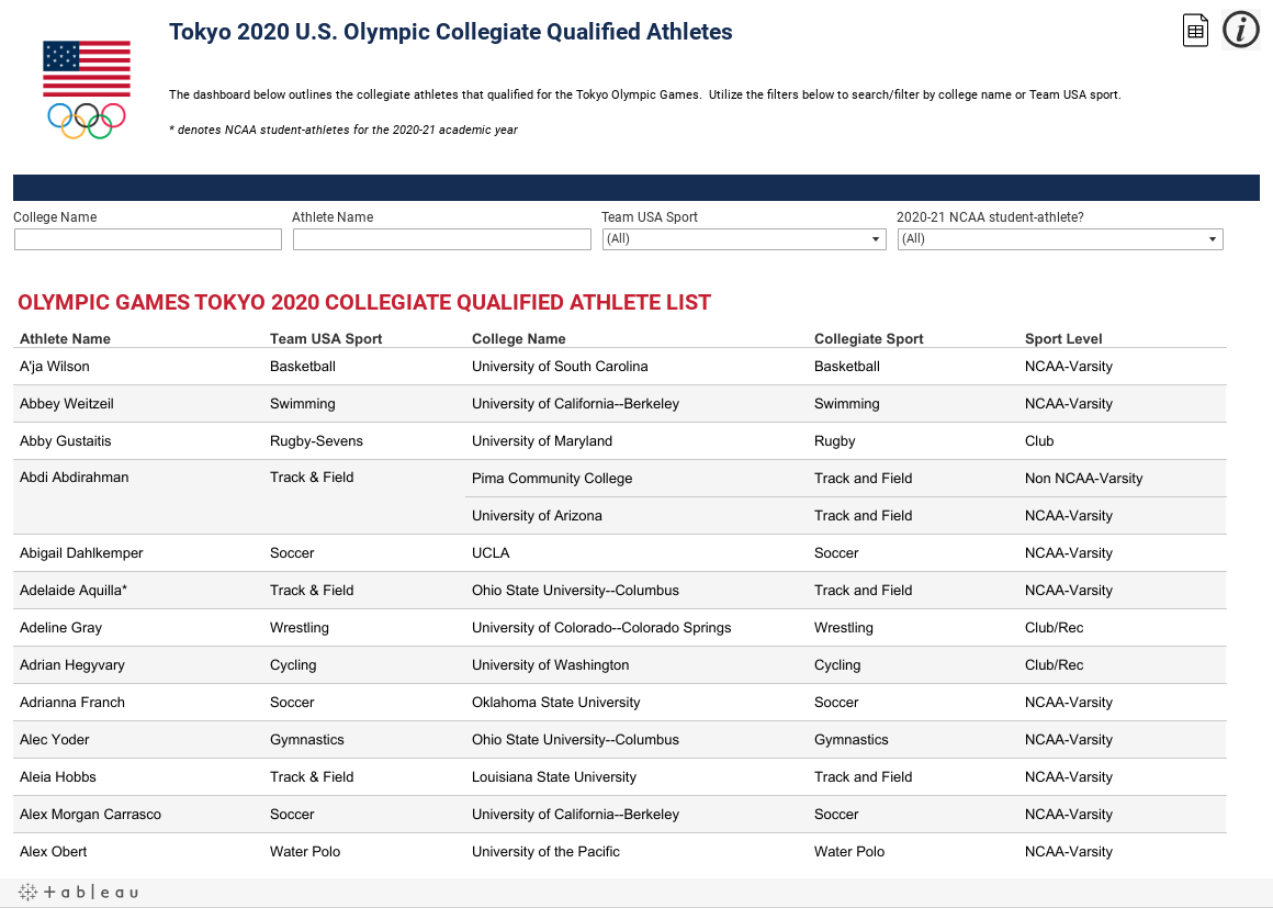 Tokyo Olympic Qualified Dashboard