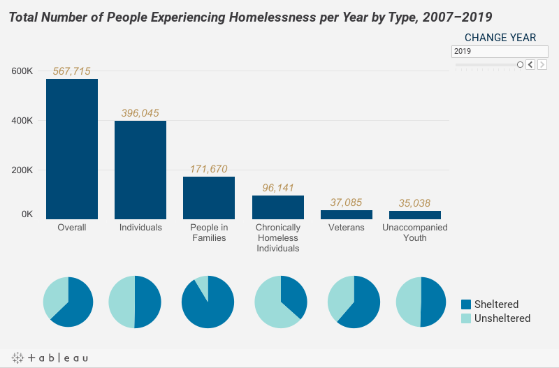 Total Number of People Experiencing Homelessness per Year by Type, 2007–2019