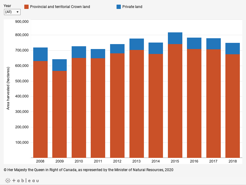 Graph displaying the area harvested on private and Crown lands from 2008 to 2018, described below.
