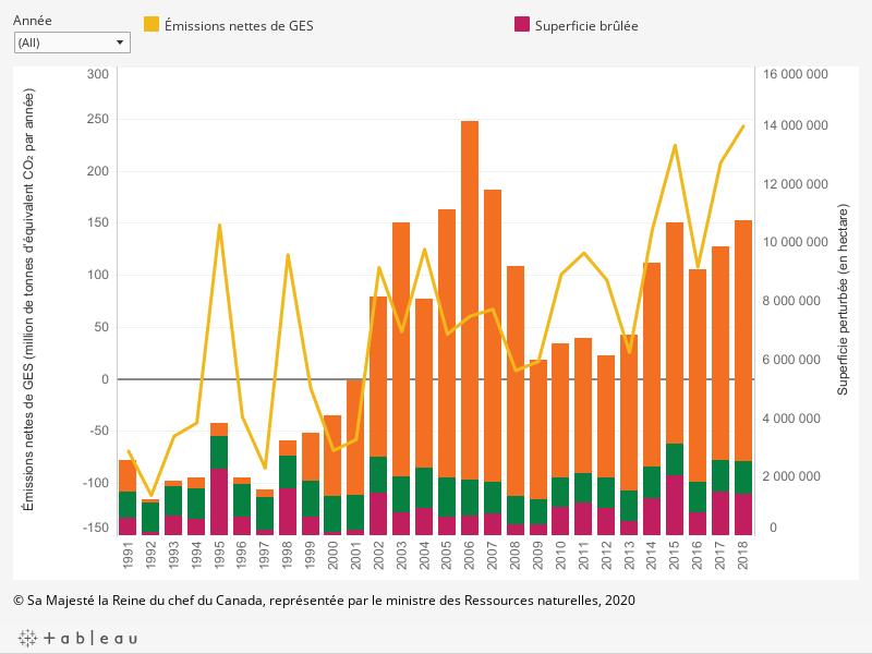 Le graphique présente (1) les émissions ou les absorptions annuelles de gaz à effet de serre (en millions de tonnes d'équivalent de dioxyde de carbone par année) dans les forêts aménagées du Canada pour toutes les superficies, de 1991 à 2018; et (2) la superficie annuelle perturbée (en hectares) par chacun des éléments suivants : l'aménagement forestier, les feux de forêt et les insectes, de 1991 à 2018, comme il est décrit ci-dessous.