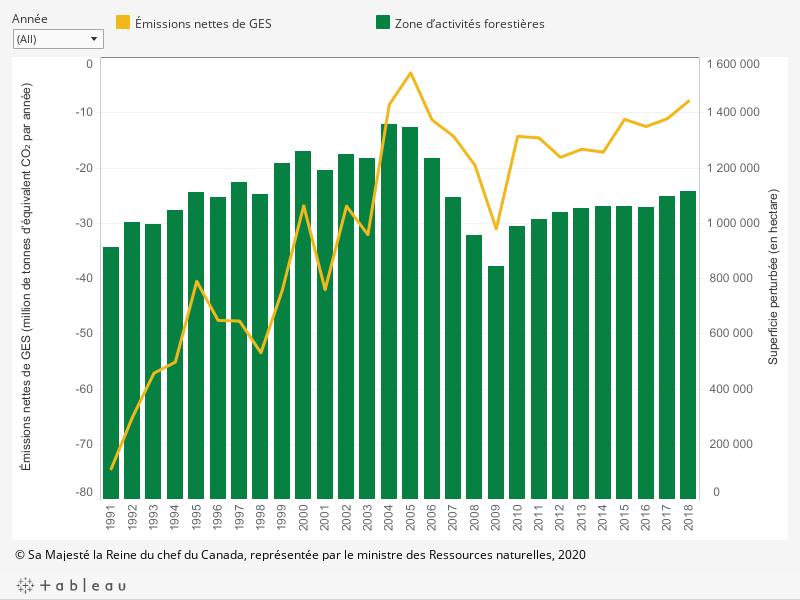 Le graphique présente (1) les émissions ou les absorptions annuelles de gaz à effet de serre (en millions de tonnes d'équivalent de dioxyde de carbone par année) dans les forêts aménagées du Canada pour la superficie touchée par des activités humaines, de 1991 à 2018; et (2) la superficie annuelle (en hectares) touchée par des activités forestières, de 1991 à 2018, décrites ci-dessous.