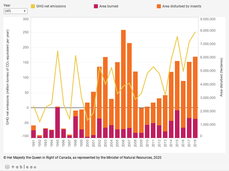 Graph displaying (1) the annual greenhouse gas emissions or removals, in millions of tonnes of carbon dioxide equivalent, in Canada's managed forests for areas subject to natural disturbances from 1991 to 2018; and (2) the annual area, in hectares, disturbed by each of wildland fire and insects from 1991 to 2018, described below.