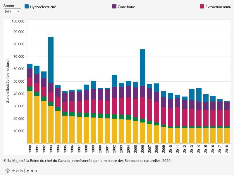Le graphique montre la superficie de déboisement annuel estimée au Canada (en hectares par année), par secteur industriel, pour chaque année, de 1990 à 2018, comme il est décrit ci-dessous.