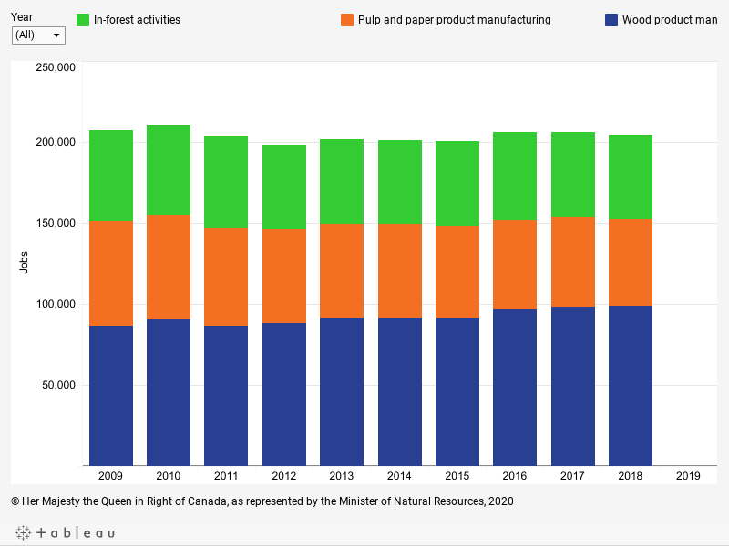 Graph displaying forest sector direct employment from 2009 to 2019 for the entire sector and three subsectors, described below.