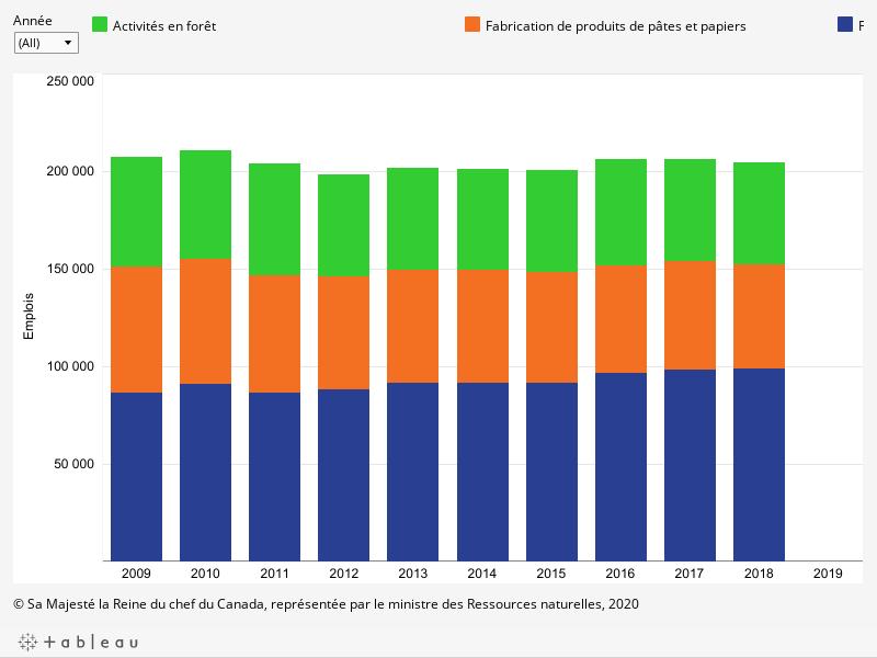 Le graphique présente les emplois dans le secteur forestier de 2009 à 2019 pour l'ensemble du secteur et les trois sous-secteurs décrits ci-dessous.