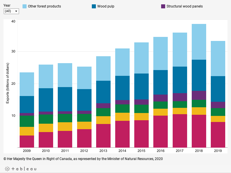 Graph displaying the value of forest product exports, in billions of dollars, by category for each year from 2009 to 2019, described below.