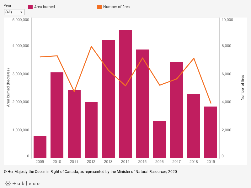 Graph displaying the annual forest area burned, in hectares, and the number of forest fires in Canada from 2009 to 2019, described below.