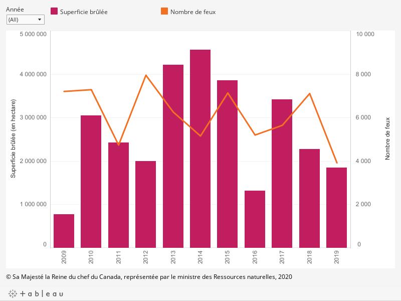 Le graphique montre la superficie forestière (en hectares) brûlée annuellement ainsi que le nombre de feux de forêt de 2009 à 2019, tels que décrits ci-dessous.