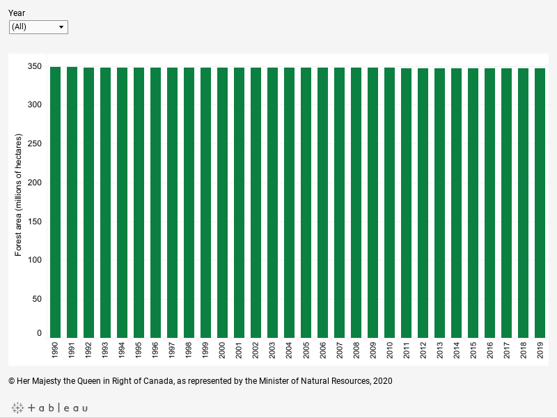 Graph displaying Canada's estimated forest area, in millions of hectares, for each year from 1990 to 2018, described below.