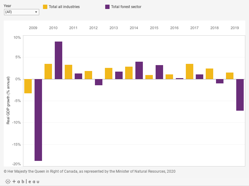 Graph displaying the percentage of real gross domestic product growth for the forest sector and for the total of all industries for each year from 2009 to 2019, described below.