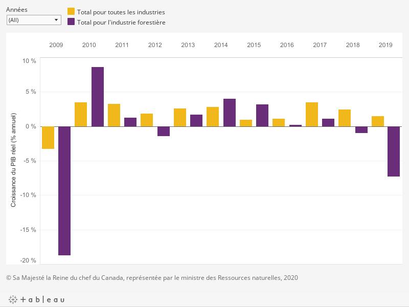 Le graphique montre le pourcentage de la croissance annuelle du produit intérieur brut réel du secteur forestier ainsi que du total de toutes les industries par année de 2009 à 2019, décrit ci-dessous.