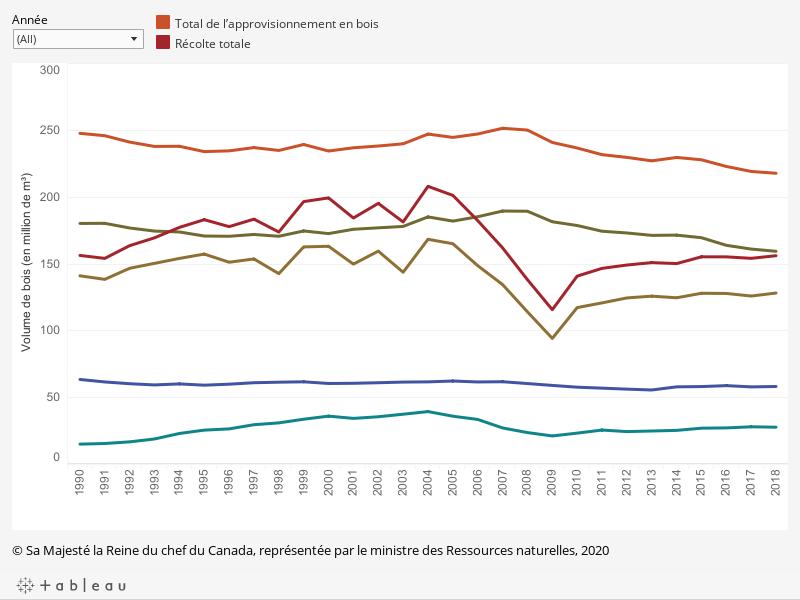 Le graphique montre, en millions de mètres cubes, le volume annuel de bois d'œuvre résineux et de bois de feuillus récoltés ainsi que la récolte totale par rapport à l'approvisionnement jugé durable, de 1990 à 2018, tels que décrits ci-dessous.