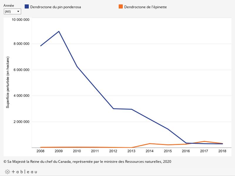Le graphique montre, pour chaque année, de 2008 à 2018, la superficie (en hectares) des arbres tués par deux types de dendroctones, telle que décrite ci-dessous.