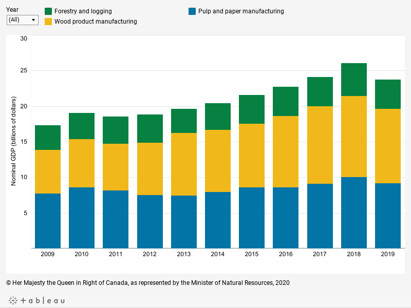 Graph displaying the contribution of three subsectors of the forest sector, in billions of 2012 dollars, to nominal gross domestic product for each year from 2009 to 2019, described below.