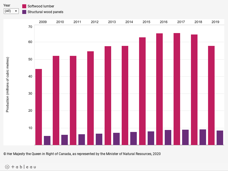 Graph displaying the production volumes of softwood lumber and structural wood panels, in millions of cubic metres, for each year from 2009 to 2019, described below.