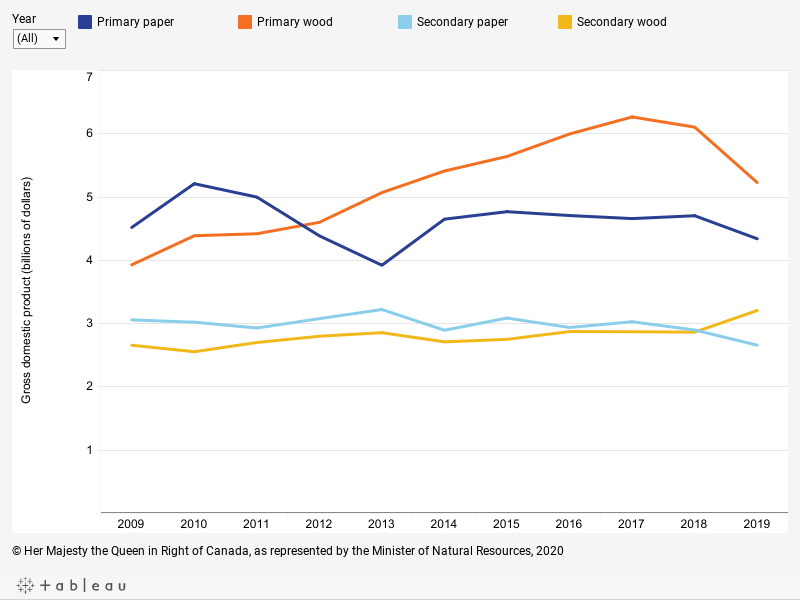 Graph displaying the annual gross domestic product, in billions of dollars, from primary and secondary manufacturing for the wood and paper product subsectors from 2009 to 2019, described below.