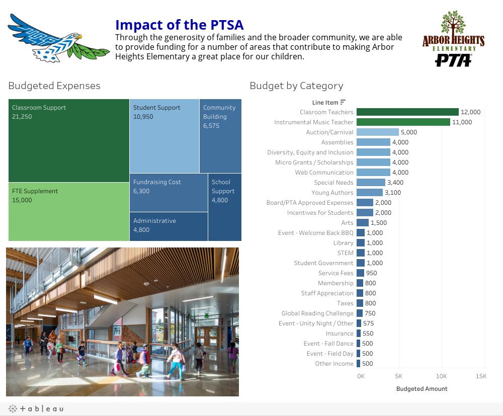 2021-2022 PTSA Budget